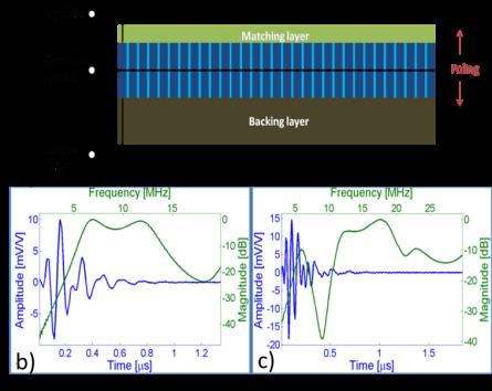 Novel ultrasound transducers/arrays for biomedical imaging   Dr